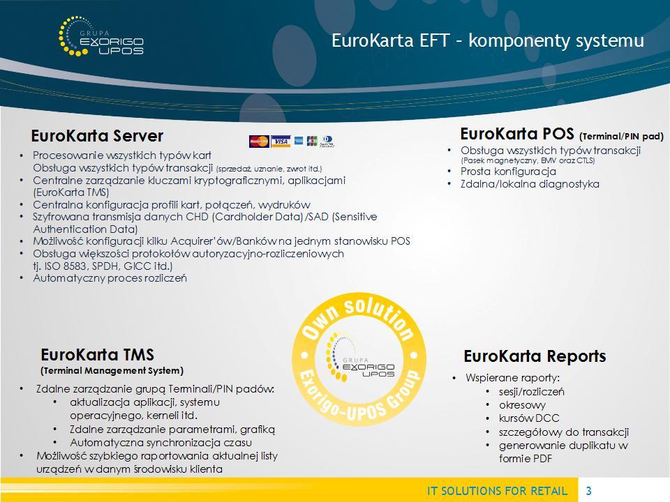 EuroKarta EFT - Komponenty systemu