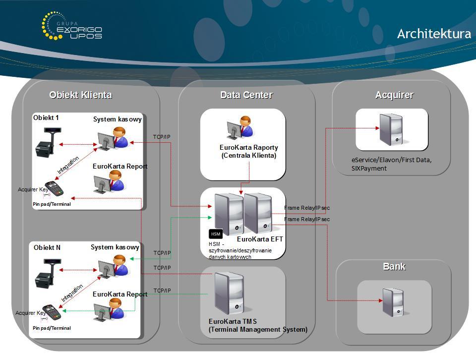 EuroKarta EFT - Architektura systemu
